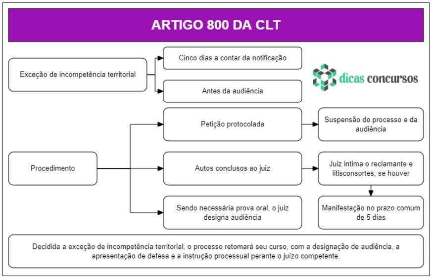 Art 800 da CLT - Comentado